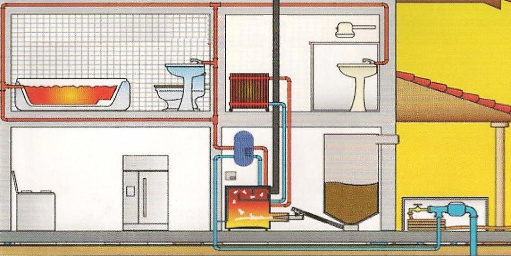 système de chauffage avec chaudière à granulés